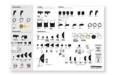 En ny version av Profoto Chart finns nu ute